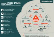 WHAT CAN do MACHINE LEARNING fo cyber security