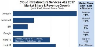 cloud infrastructure services market Q2 2017