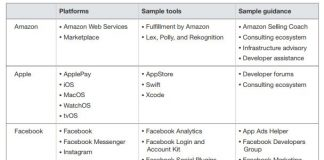 Forrester Google, FB, Apple, Amazon
