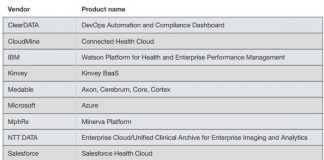 Forrester health cloud