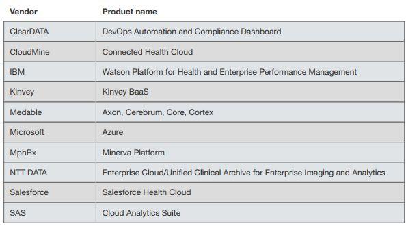Forrester health cloud