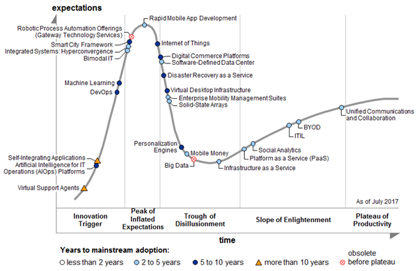 Gartner chart on Hype Cycle for ICT in India 2017