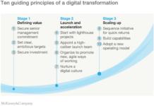 McKinsey on digital transformation