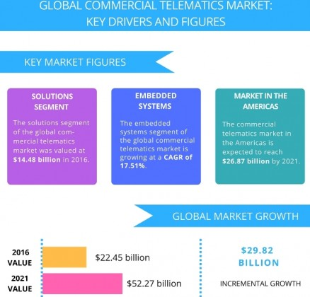 Telematics market growth projection