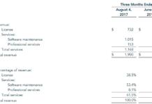 VMware revenue 2017