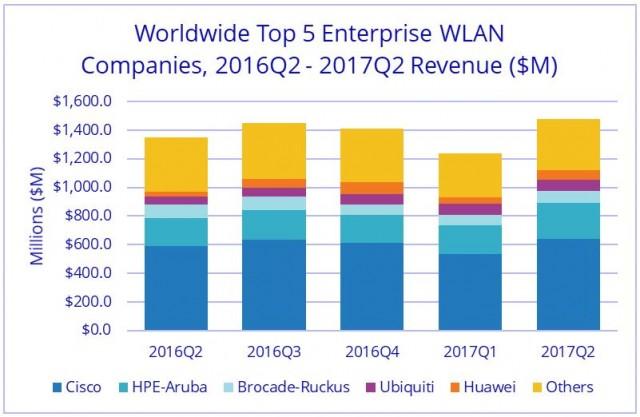 Cisco share in Enterprise WLAN Market in Q2 2017