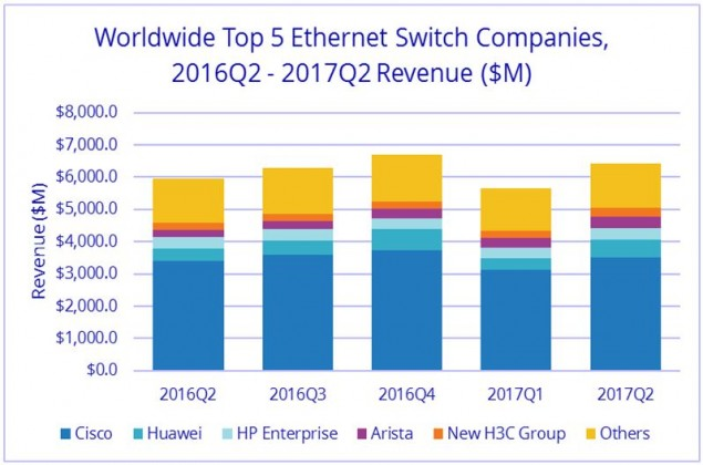 Cisco share in Ethernet switch market Q2 2107