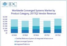 Converged systems revenue based on products Q2 2017