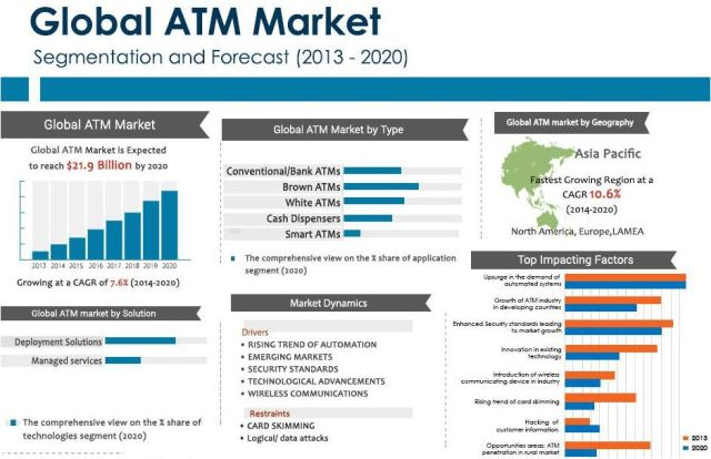 atm market is expected to reach