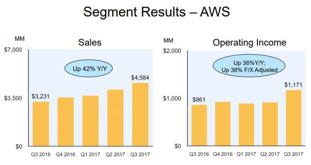 AWS revenue Q3 2017