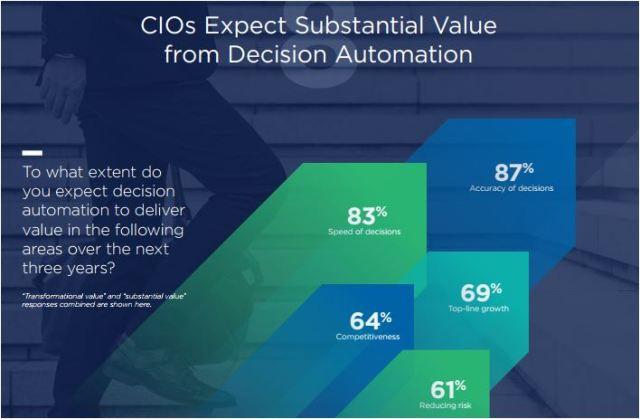 CIO on decision automation