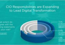 CIO survey on digital transformation