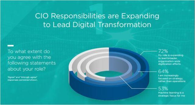 CIO survey on digital transformation