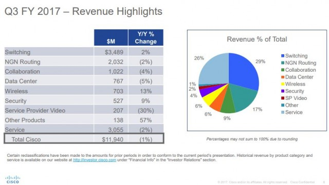 Cisco revenue Q3 2017 from collaboration