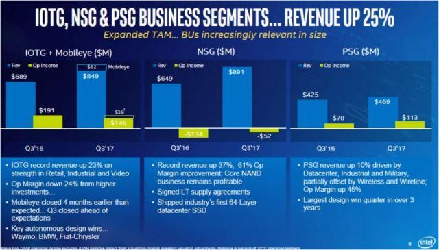Intel IoT revenue Q3 2017