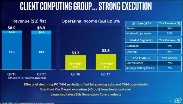 Intel client computing revenue Q3 2017