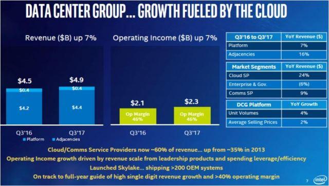 Intel data center group revneue Q3 2017