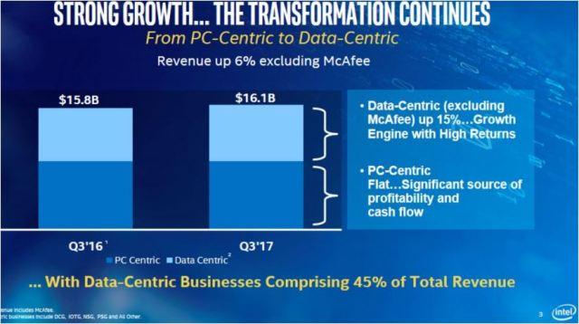 Intel revenue Q3 2017