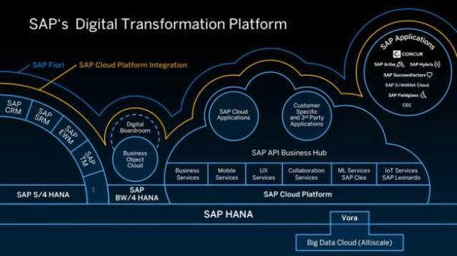 Sap India Announces Sap Leonardo For Digital