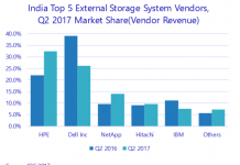Share of HPE and Dell in storage market in India