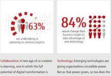 digital transformation business by Fujitsu