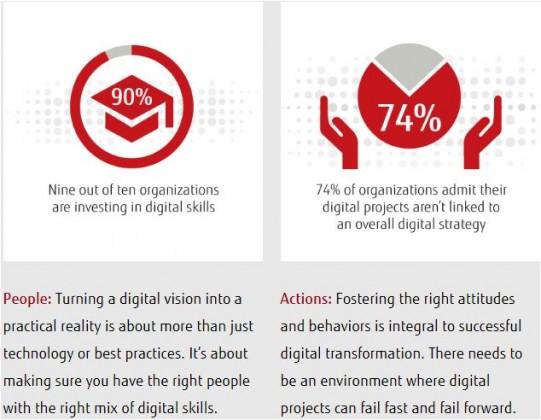 digital transformation report by Fujitsu