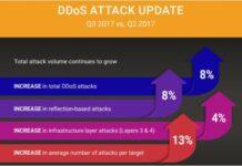 DDoS ATTACK UPDATE