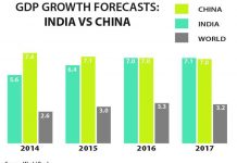 GDP forecast in India and China