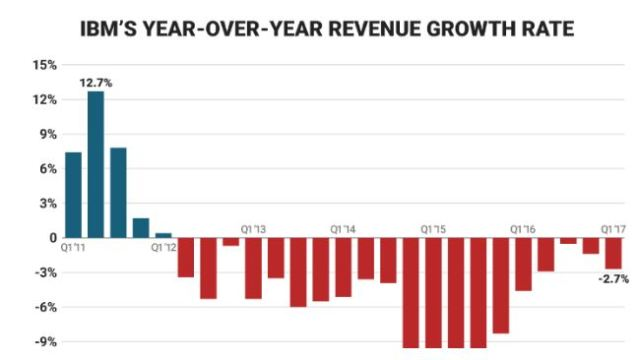 IBM revenue growth and performance