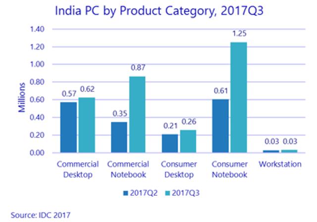 India PC market Q3 2017