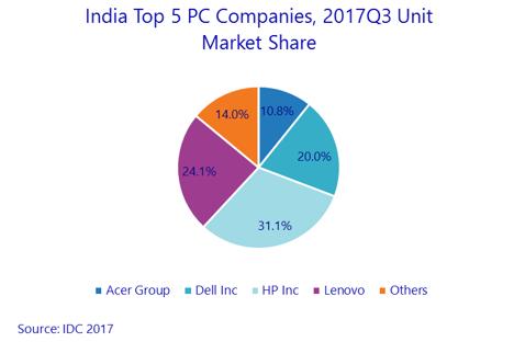 India PC vendors Q3 2017