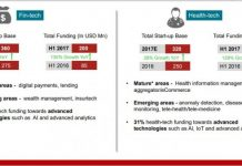 India tech start-ups eco-system and funding