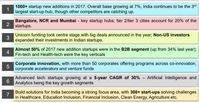 India tech start-ups eco-system
