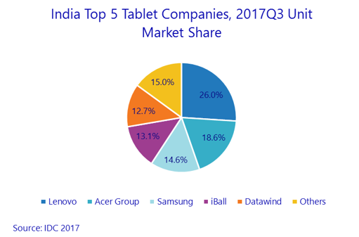 Lenovo share in India tablet market
