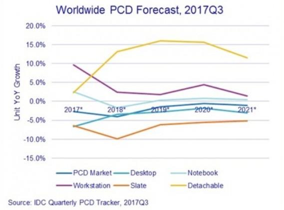 PCD forecast by IDC