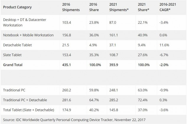 Personal device forecast by IDC