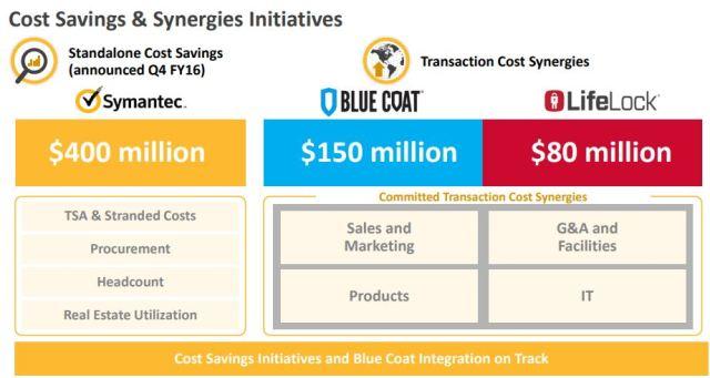 Symantec Cost Savings