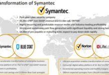 Symantec Financial Transformation