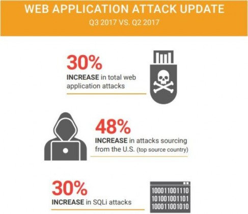 WEB APPLICATION ATTACK UPDATE