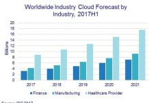 Cloud investment forecast by IDC