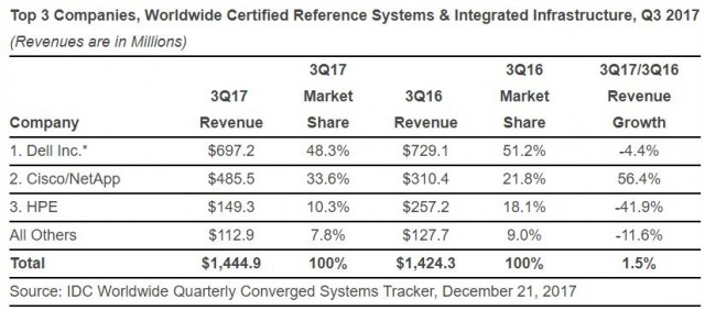 Converged systems market Q3 2017