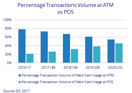 Digital payment forecast India