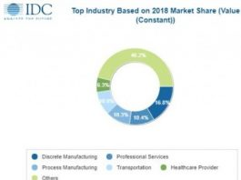 Digital transformation spending forecast by IDC