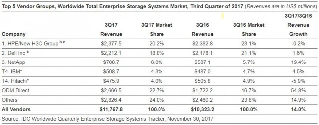 Enterprise Storage Systems Market Q3 2017