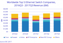 Ethernet switch market Q3 2017