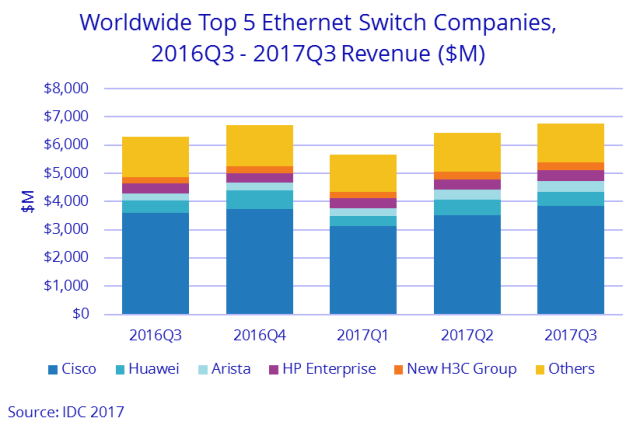 Ethernet switch market Q3 2017