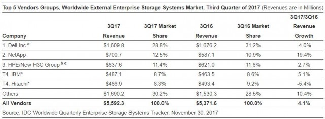 External Enterprise Storage Systems Market Q3 2017