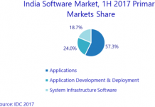 India software market H1 2017