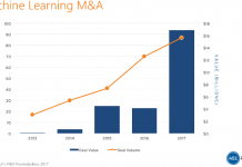 Investment in machine learning companies