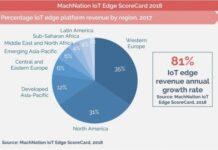 IoT edge revenue